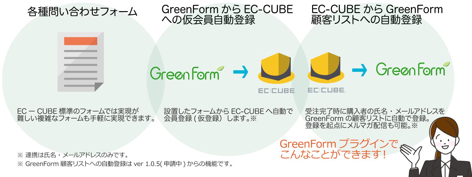 GreenForm[フリーンフォーム]プラグインでこんなことができます|メルマガ配信×本格メールフォームGreenForm[グリーンフォーム]